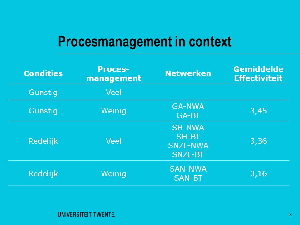 Procesmanagement in context
