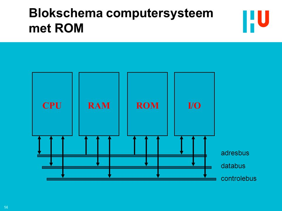 Blokschema computersysteem met ROM