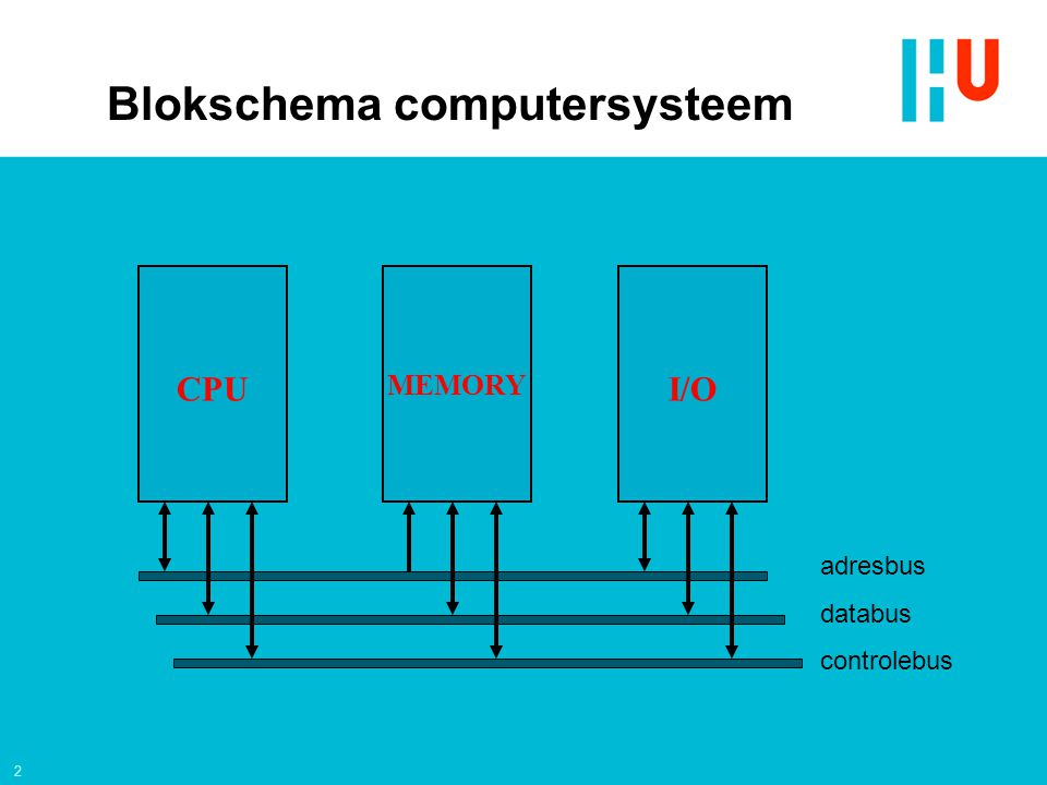 Blokschema computersysteem