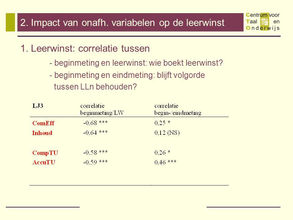 2. Impact van onafh. variabelen op de leerwinst