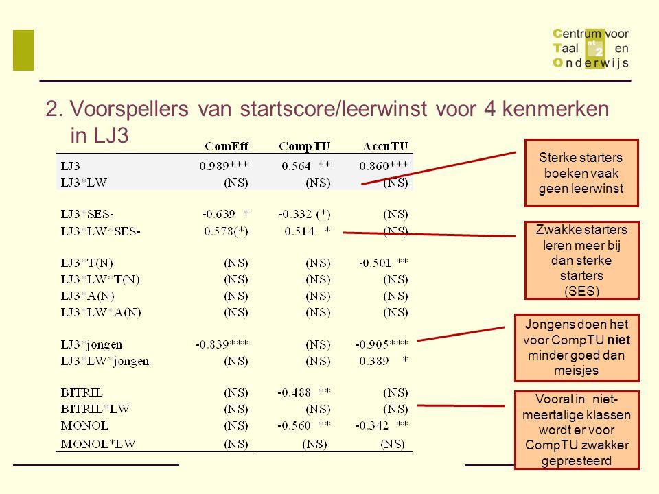 2. Voorspellers van startscore/leerwinst voor 4 kenmerken in LJ3