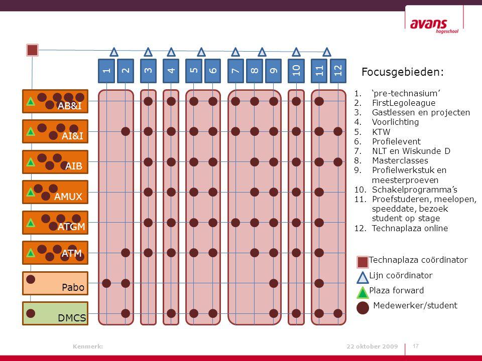 Focusgebieden: 1 2 3 4 6 5 7 8 9 10 11 12 DMCS Pabo AB&I AI&I AIB AMUX