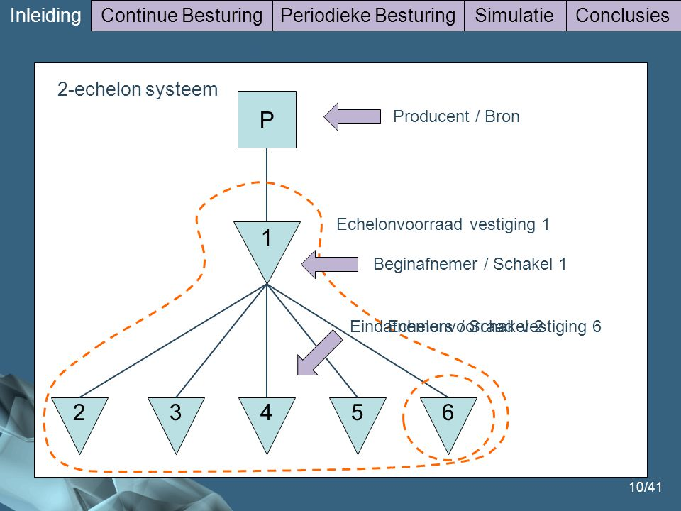 2-echelon P 1 2 3 5 4 6 Inleiding Continue Besturing