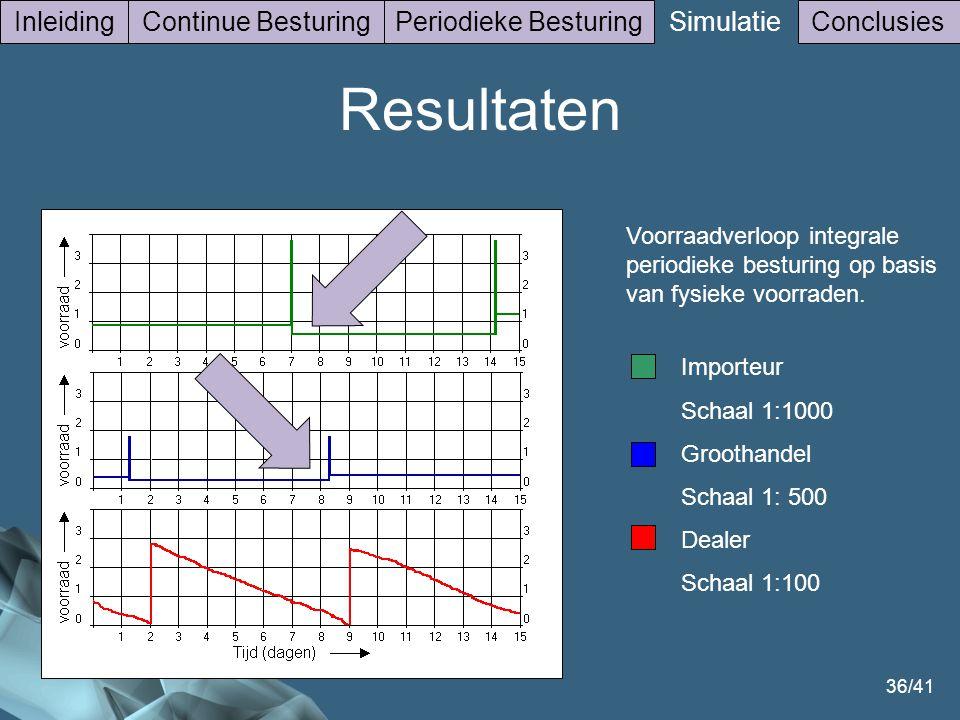 Resultaten Inleiding Continue Besturing Periodieke Besturing Simulatie