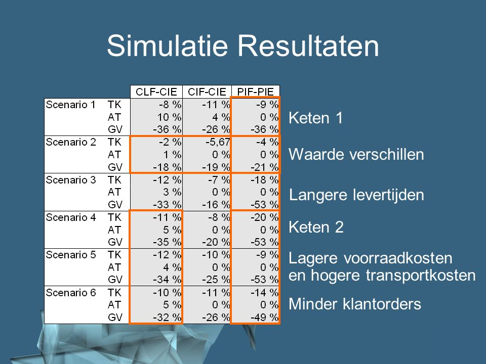 Simulatie Resultaten Keten 1 Waarde verschillen Langere levertijden