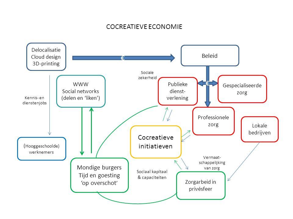 Cocreatieve initiatieven