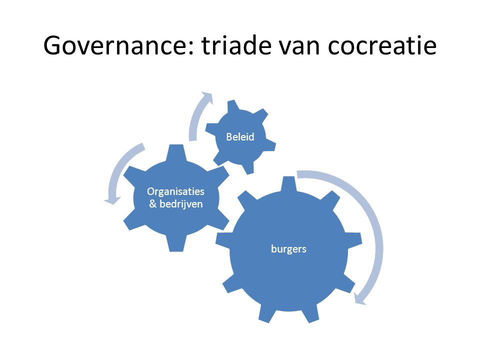 Governance: triade van cocreatie