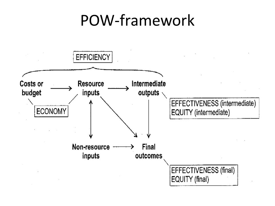 POW-framework