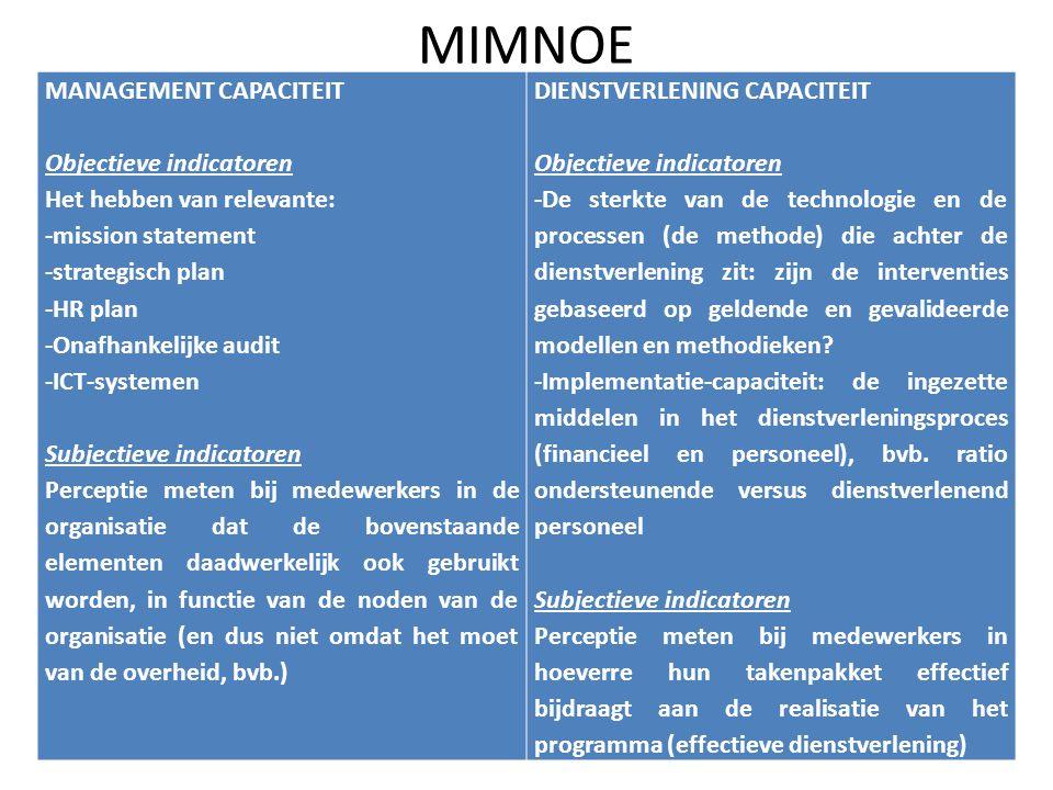 MIMNOE MANAGEMENT CAPACITEIT Objectieve indicatoren
