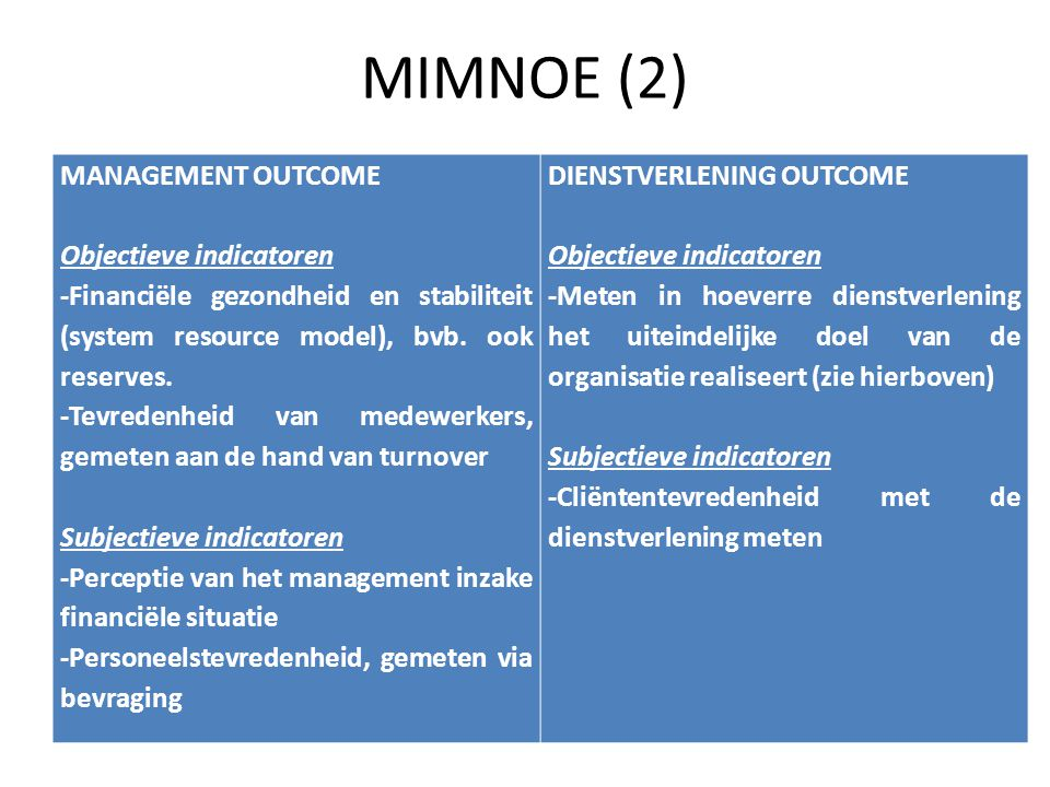 MIMNOE (2) MANAGEMENT OUTCOME Objectieve indicatoren