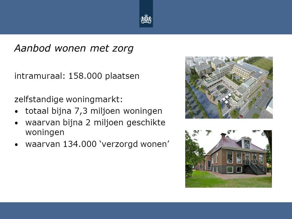 Aanbod wonen met zorg intramuraal: 158.000 plaatsen