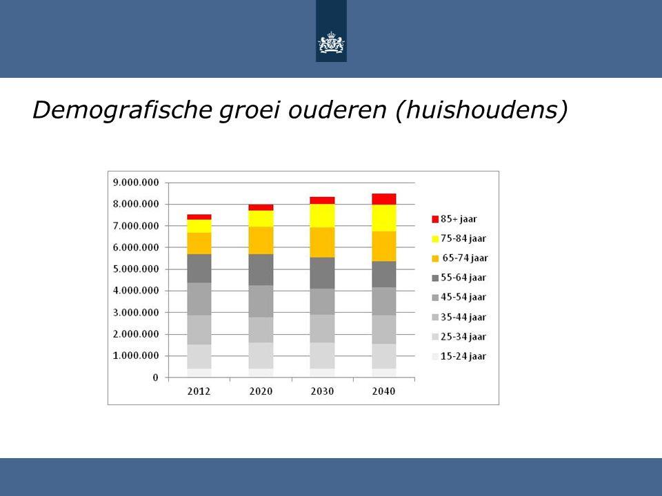 Demografische groei ouderen (huishoudens)