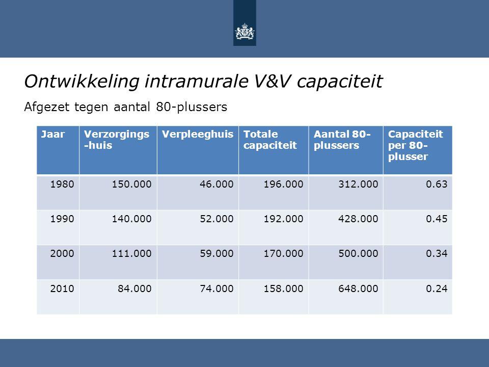 Ontwikkeling intramurale V&V capaciteit