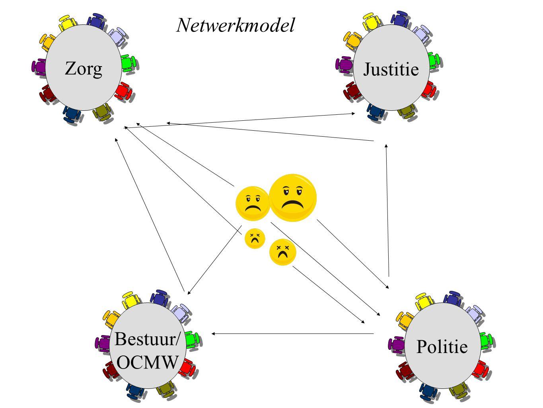 Netwerkmodel Zorg Justitie Bestuur/ OCMW Politie