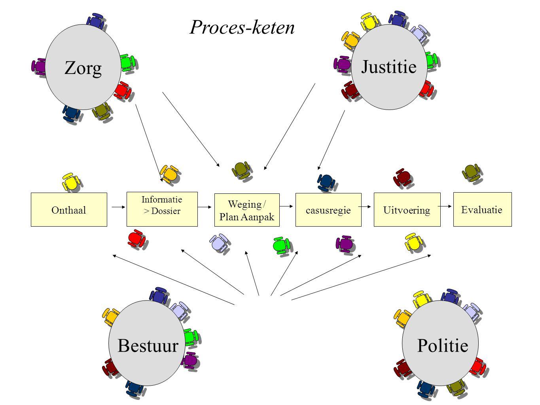 Proces-keten Zorg Justitie Bestuur Politie Onthaal Weging /