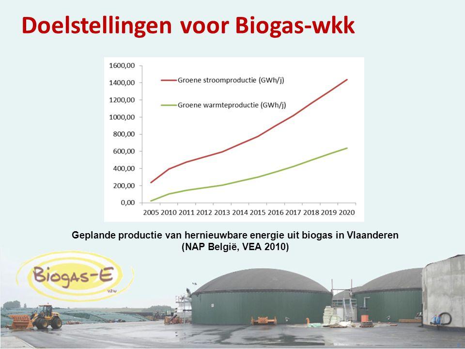 Geplande productie van hernieuwbare energie uit biogas in Vlaanderen