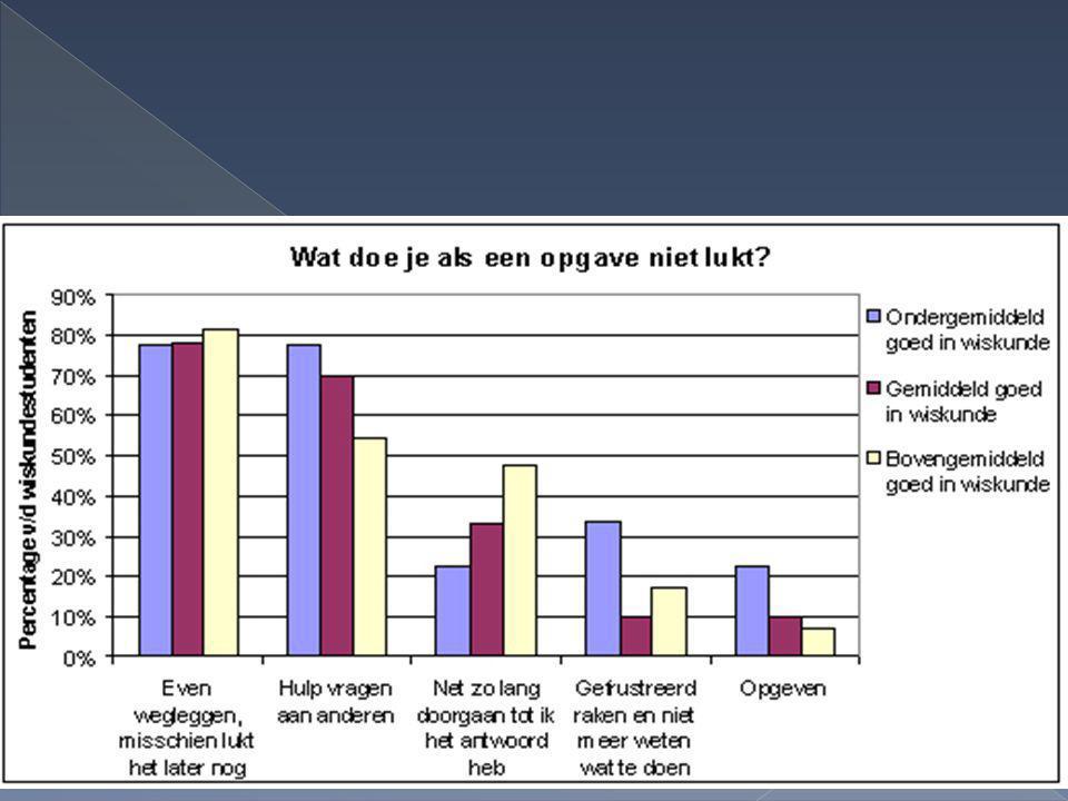 Wiskundebeleving van leerlingen - Aldine Aaten - 2 februari 2013