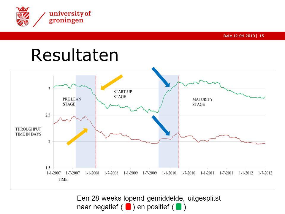Resultaten Een 28 weeks lopend gemiddelde, uitgesplitst naar negatief ( ) en positief ( )