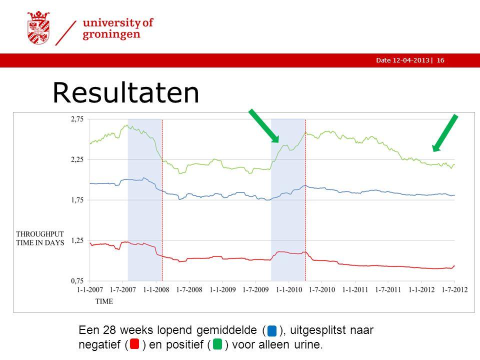 Resultaten Een 28 weeks lopend gemiddelde ( ), uitgesplitst naar negatief ( ) en positief ( ) voor alleen urine.