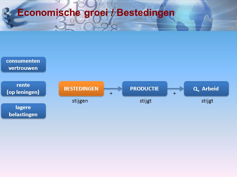 Economische groei / Bestedingen