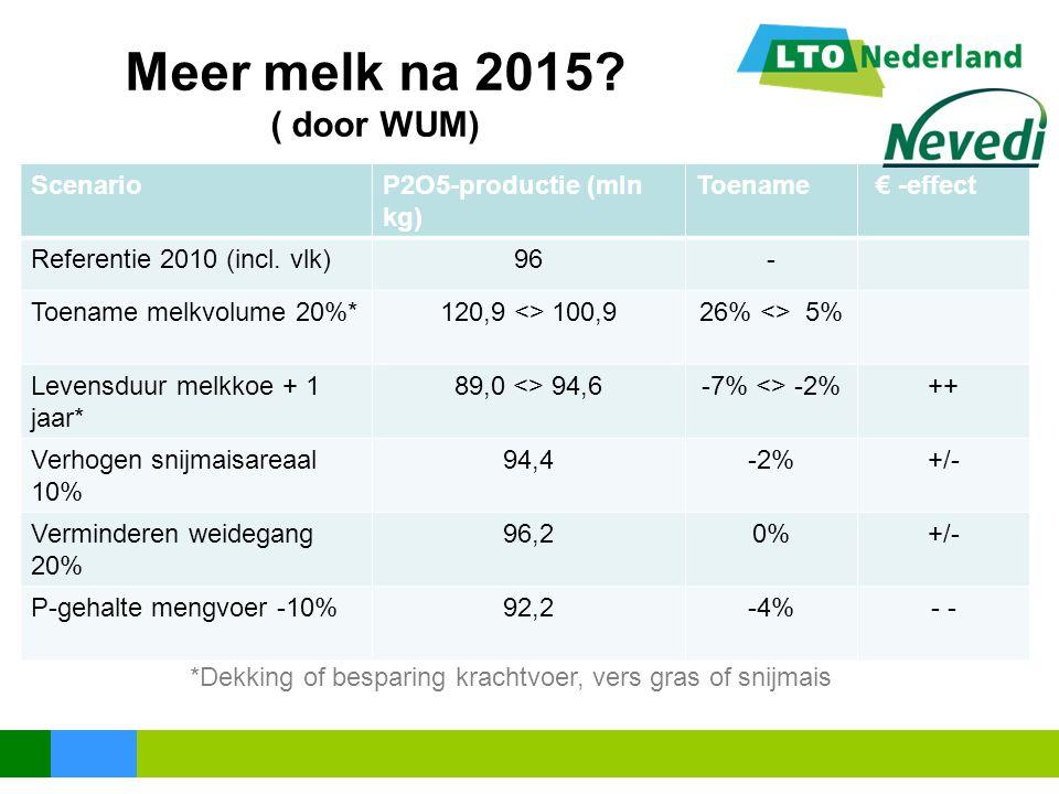 Meer melk na 2015 ( door WUM) Scenario P2O5-productie (mln kg)