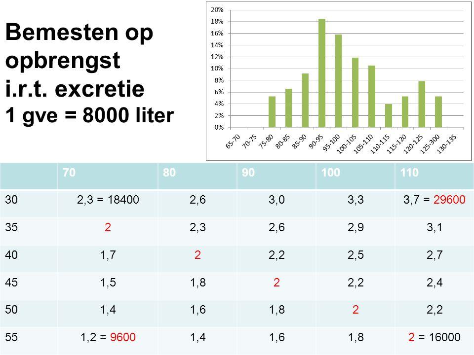 Bemesten op opbrengst i.r.t. excretie 1 gve = 8000 liter