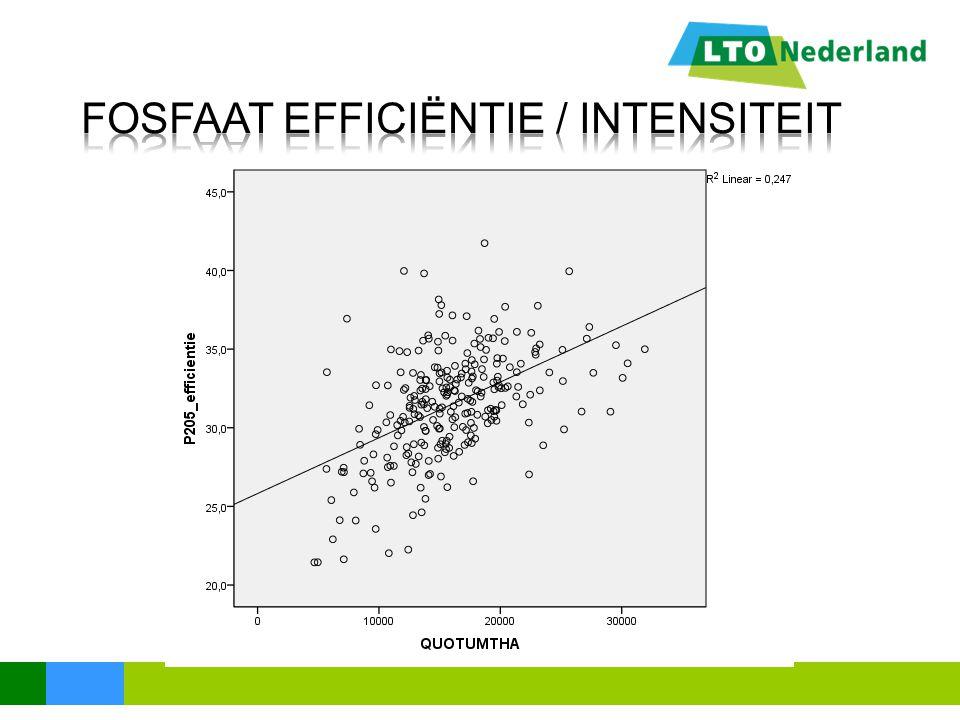 fosfaat efficiëntie / intensiteit