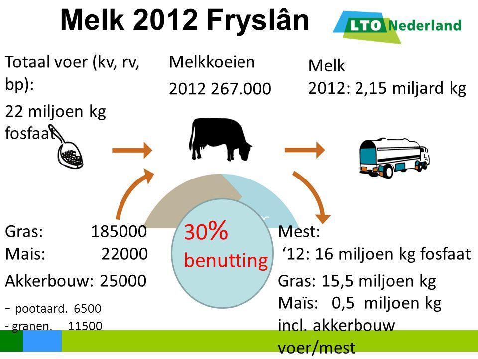 Melk 2012 Fryslân 30% benutting Totaal voer (kv, rv, bp):