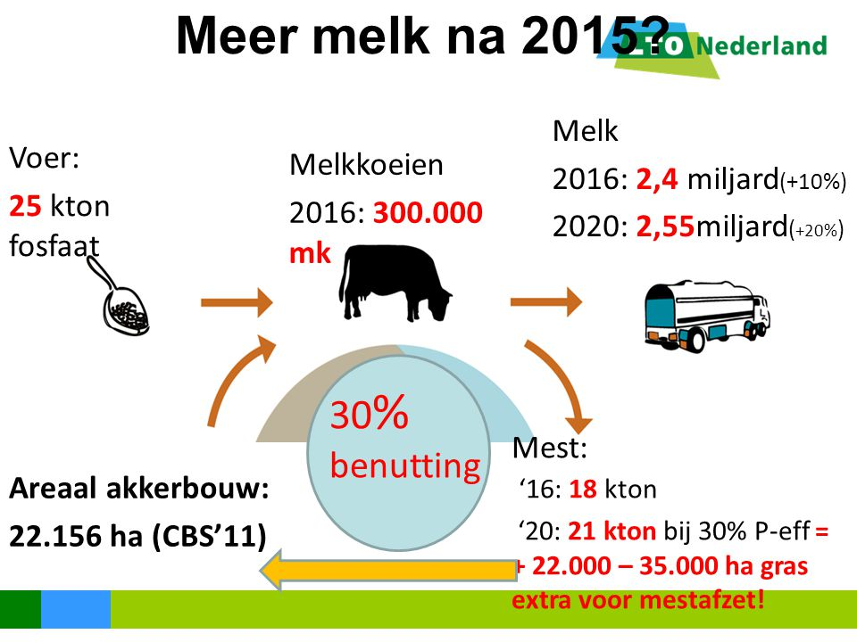 Meer melk na 2015 30% benutting Melk 2016: 2,4 miljard(+10%) Voer: