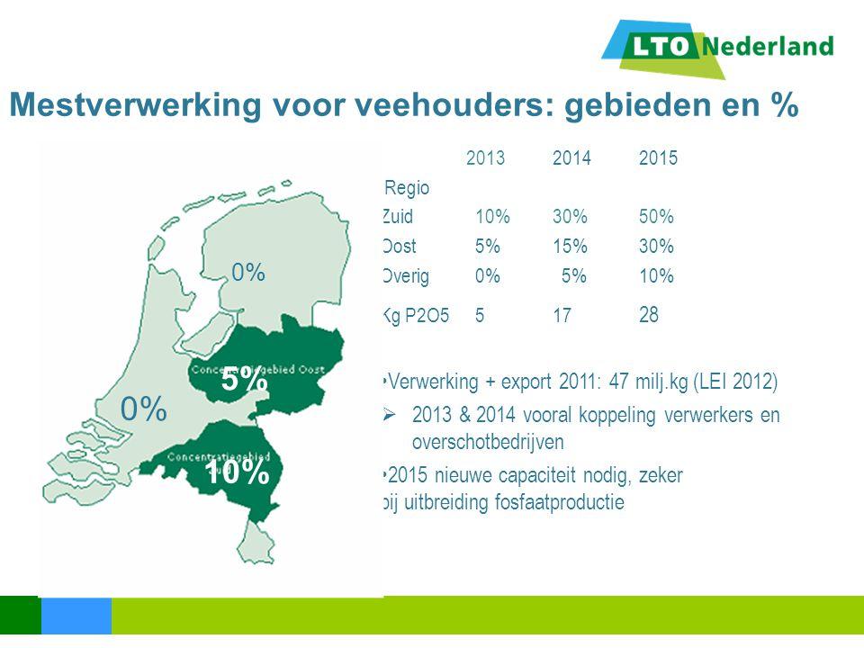 Mestverwerking voor veehouders: gebieden en %