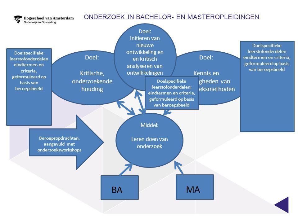 Onderzoek In Bachelor- en masteropleidingen