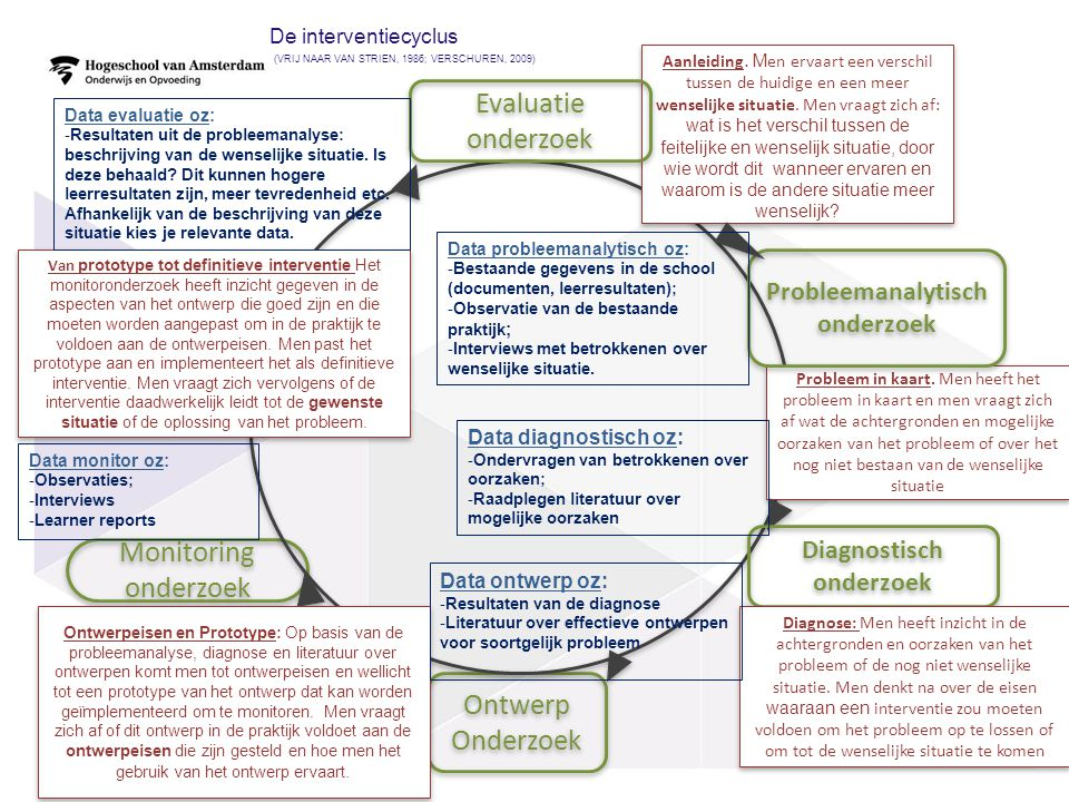 De interventiecyclus (Vrij naar van Strien, 1986; Verschuren, 2009)