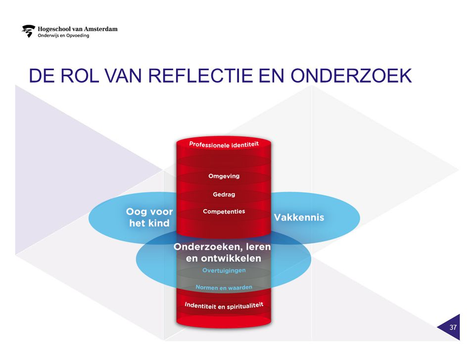 De rol van reflectie en onderzoek