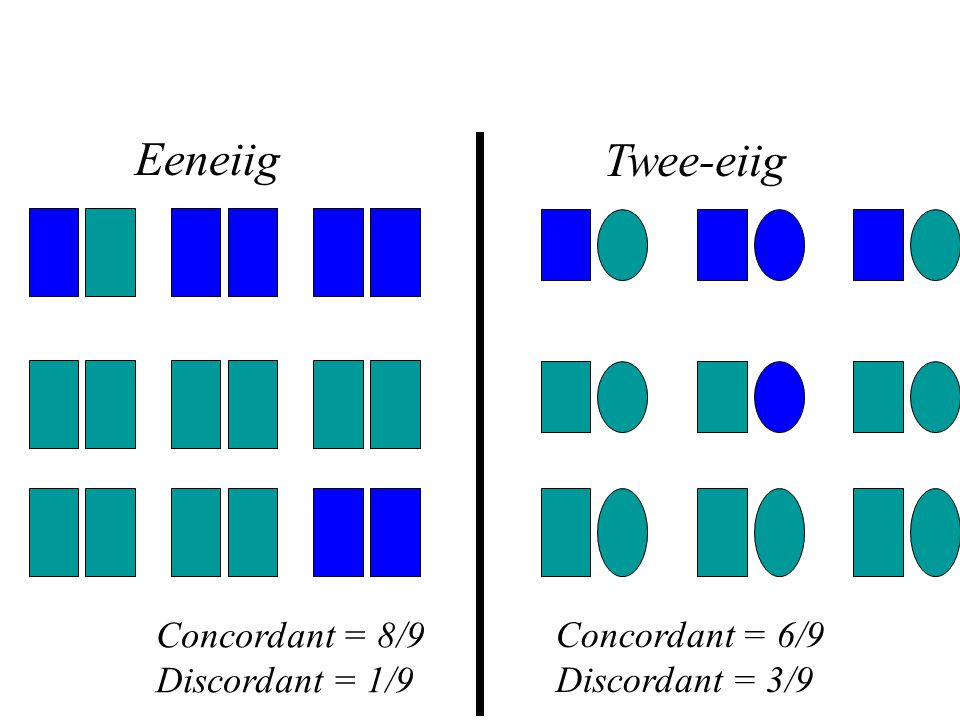 Tweelingstudies Eeneiig Twee-eiig Concordant = 8/9 Discordant = 1/9