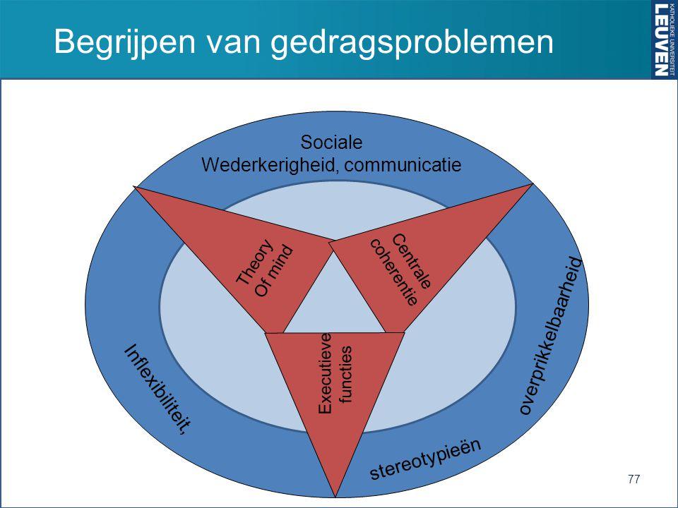 Begrijpen van gedragsproblemen