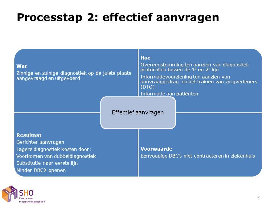 Processtap 2: effectief aanvragen