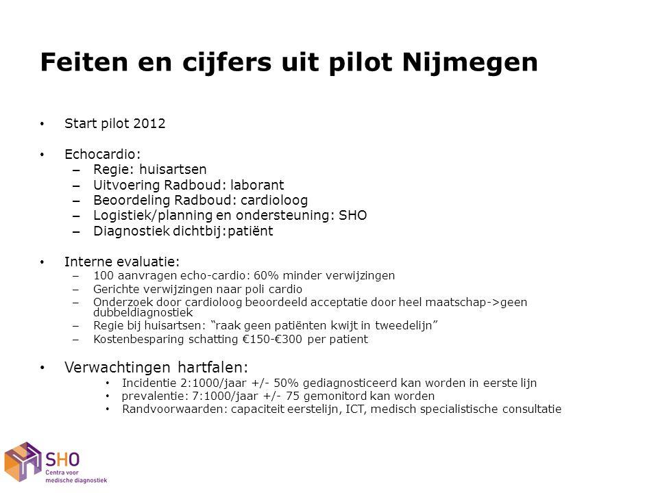 Feiten en cijfers uit pilot Nijmegen