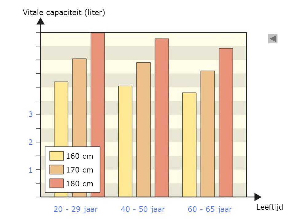 Vitale capaciteit (liter)