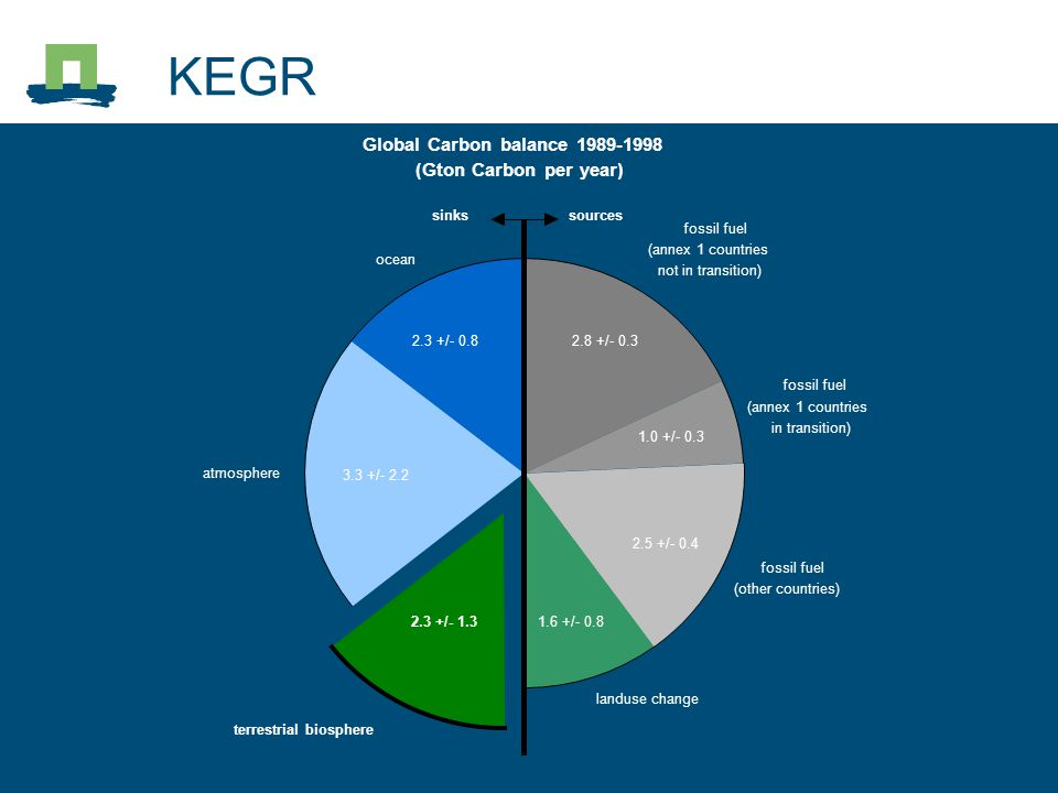 KEGR Global Carbon balance 1989-1998 (Gton Carbon per year) 2