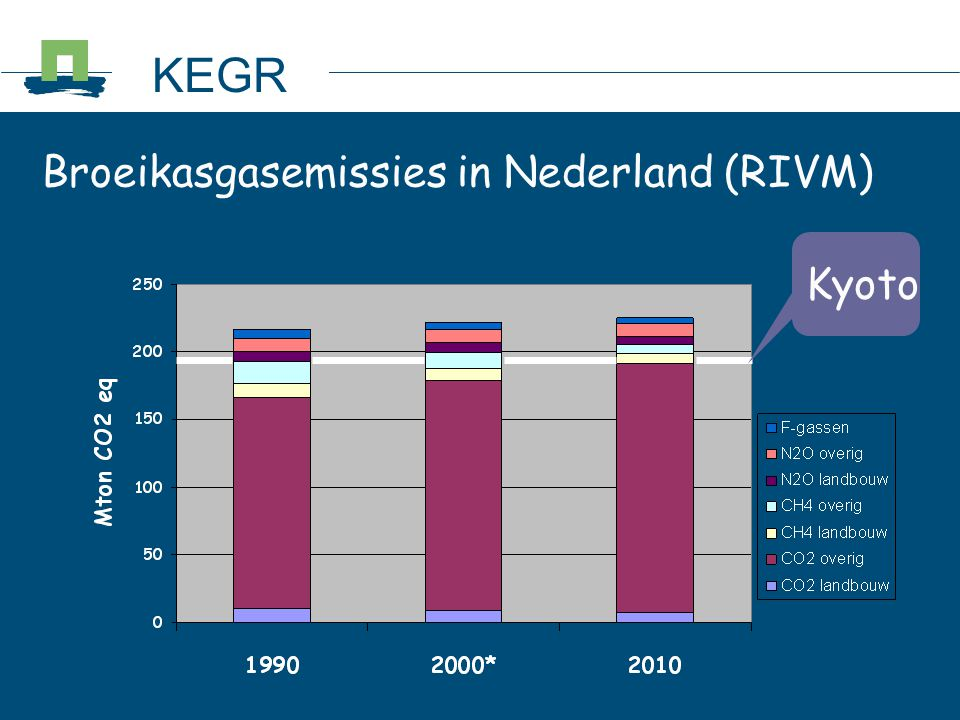 KEGR Broeikasgasemissies in Nederland (RIVM) Kyoto 2