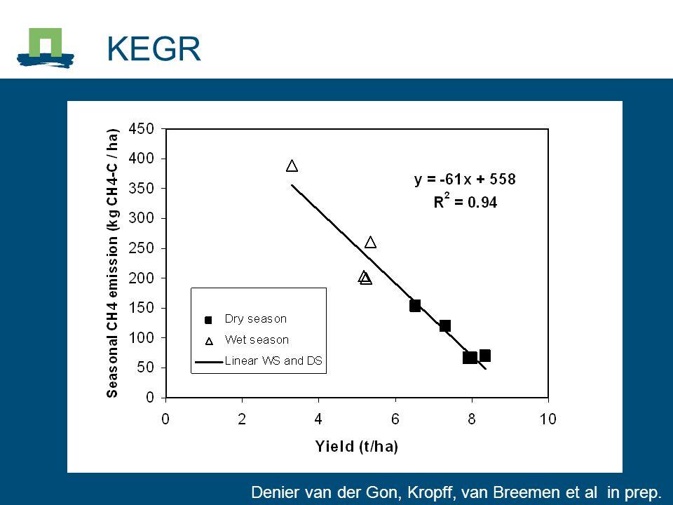 Denier van der Gon, Kropff, van Breemen et al in prep.