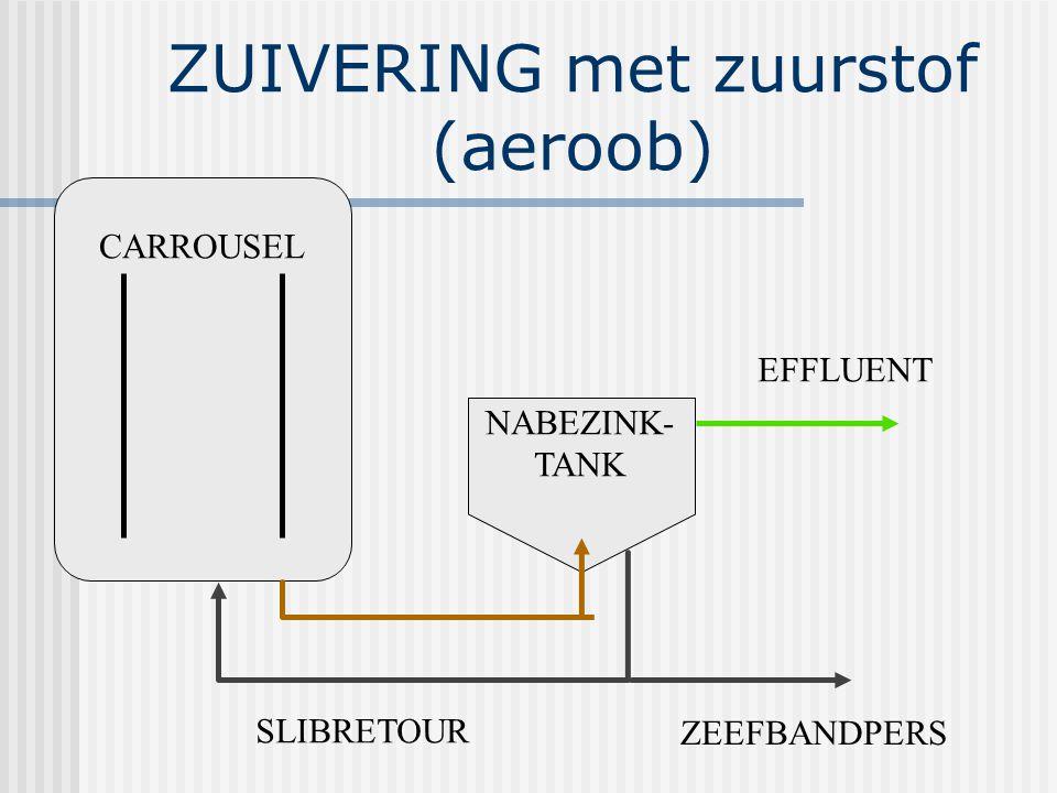 ZUIVERING met zuurstof (aeroob)