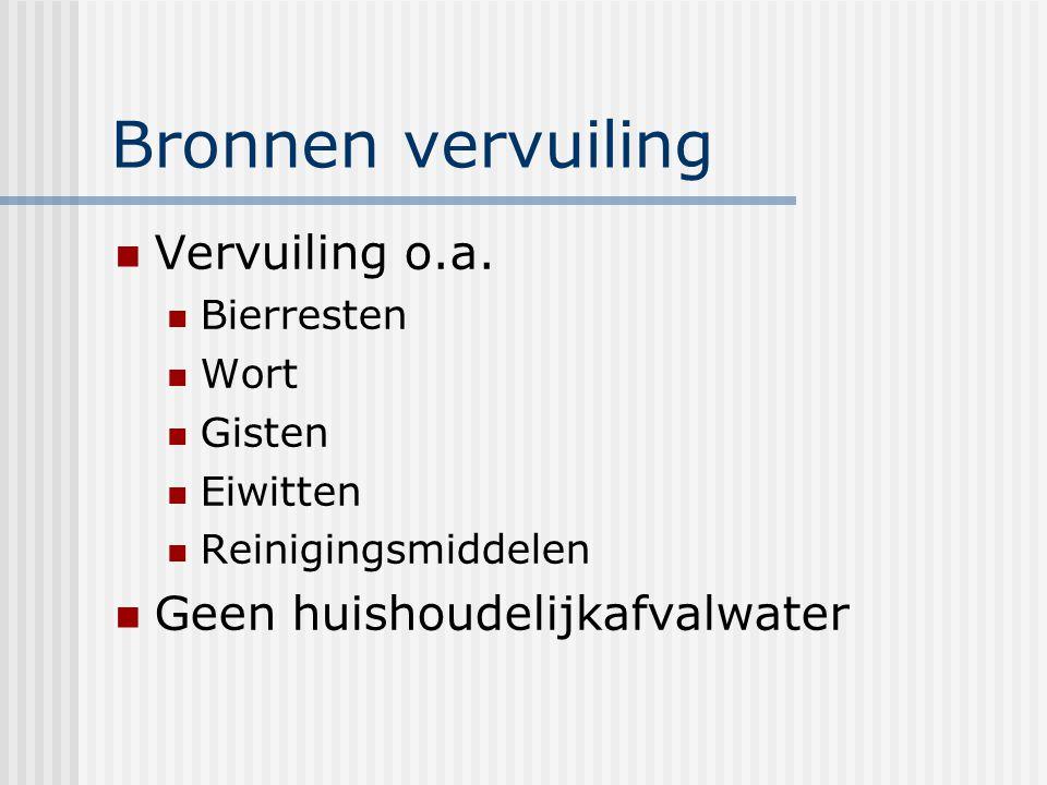 Bronnen vervuiling Vervuiling o.a. Geen huishoudelijkafvalwater