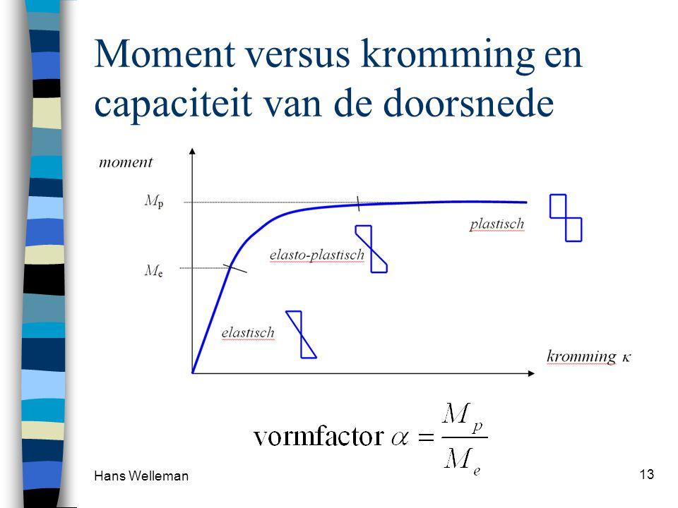 Moment versus kromming en capaciteit van de doorsnede