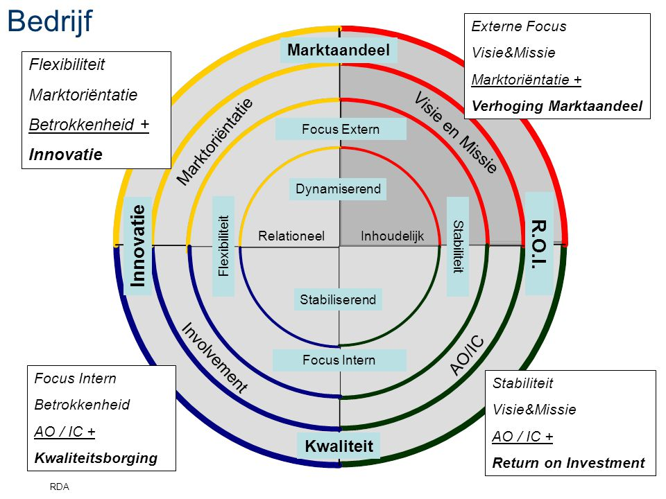 Bedrijf Innovatie R.O.I. Flexibiliteit Marktoriëntatie Betrokkenheid +