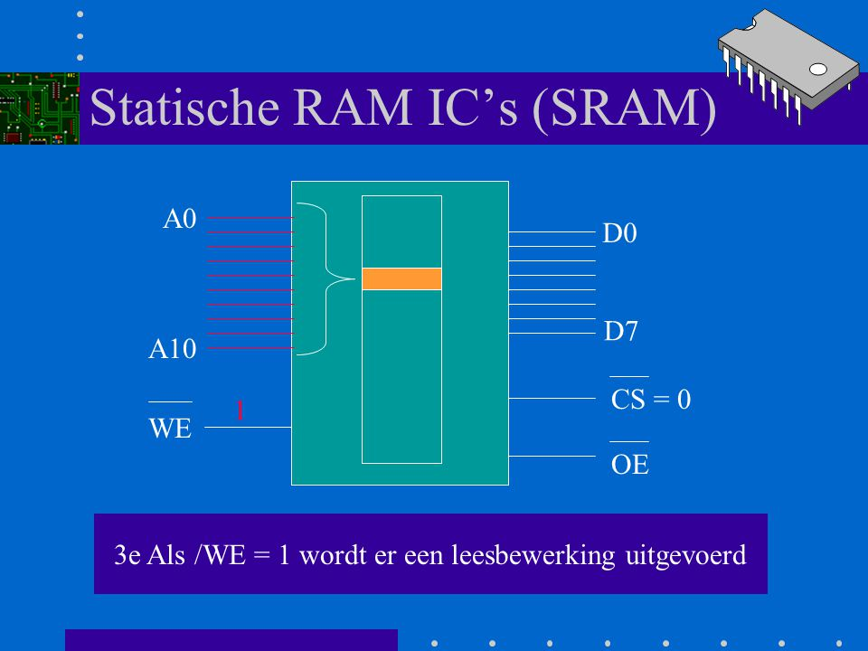 Statische RAM IC's (SRAM)