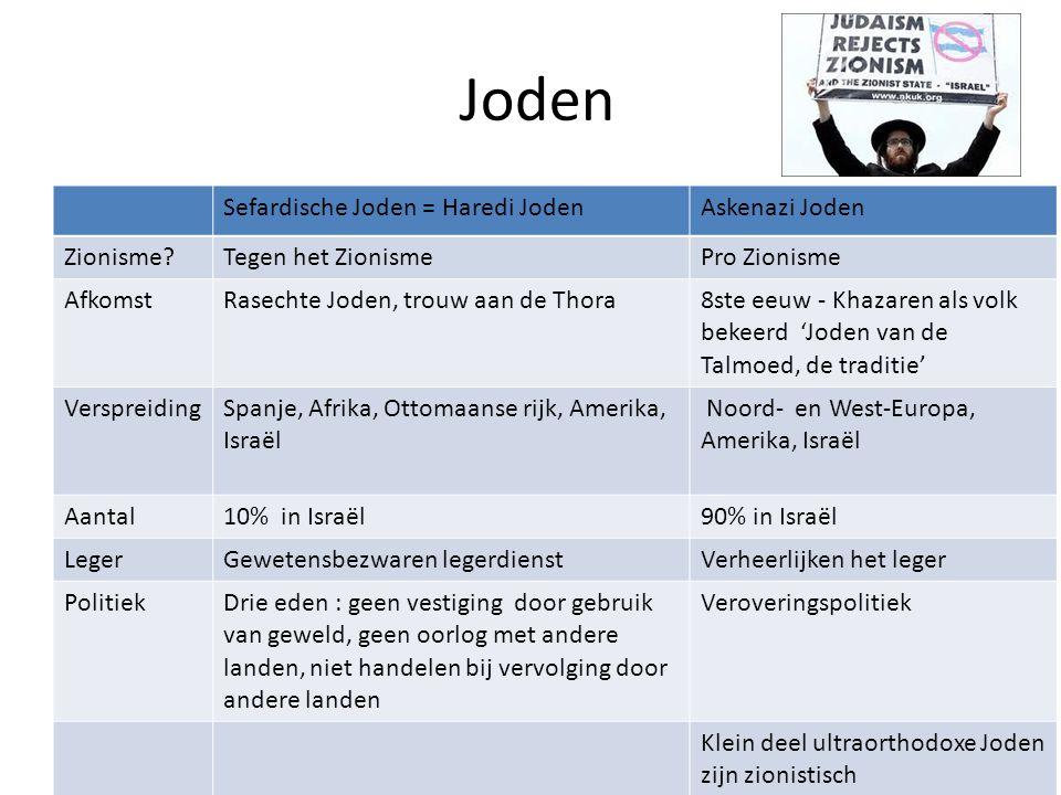 Joden Sefardische Joden = Haredi Joden Askenazi Joden Zionisme