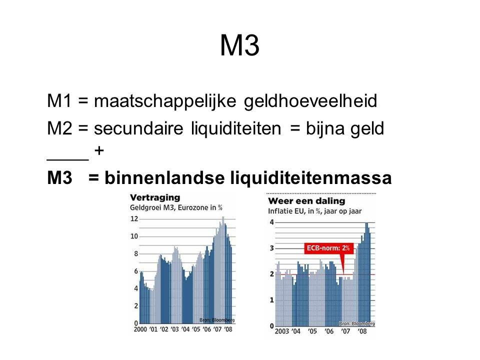 M3 M1 = maatschappelijke geldhoeveelheid