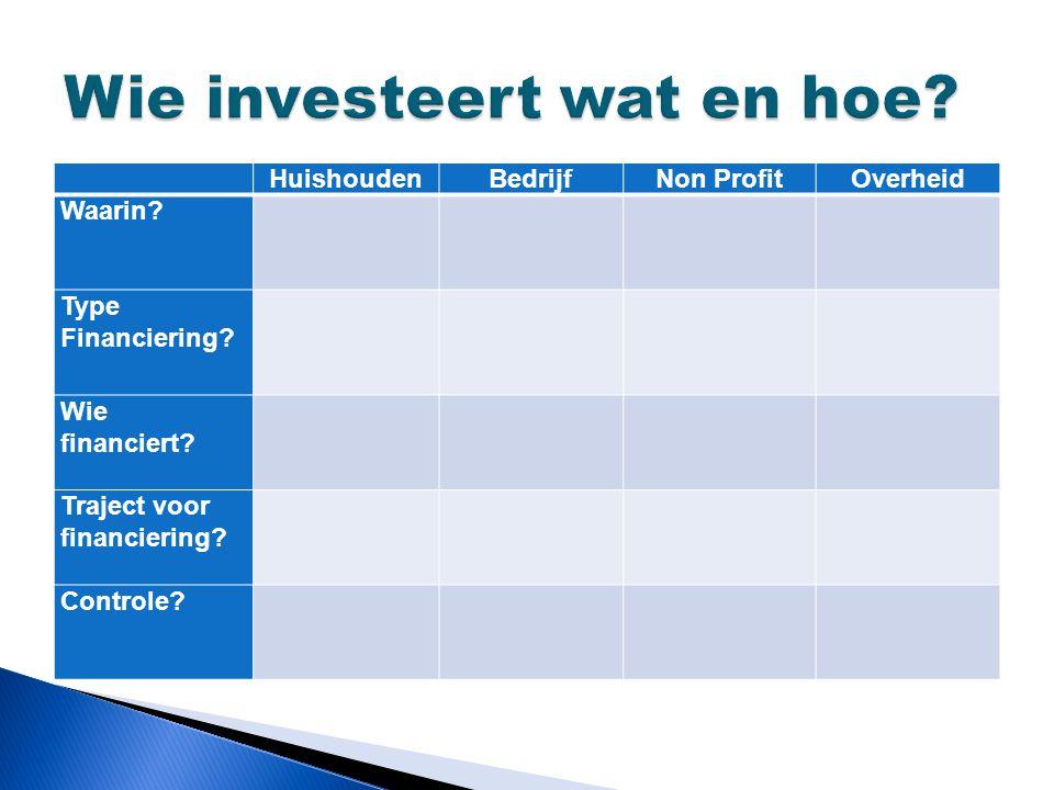 Wie investeert wat en hoe