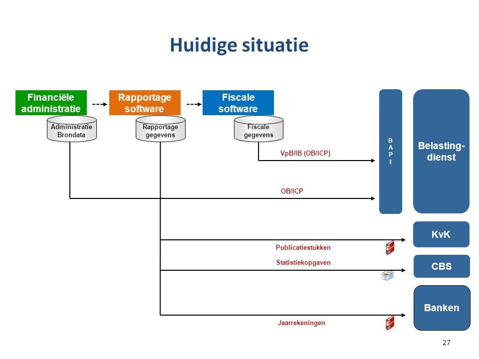 Huidige situatie Financiële administratie Rapportage software Fiscale